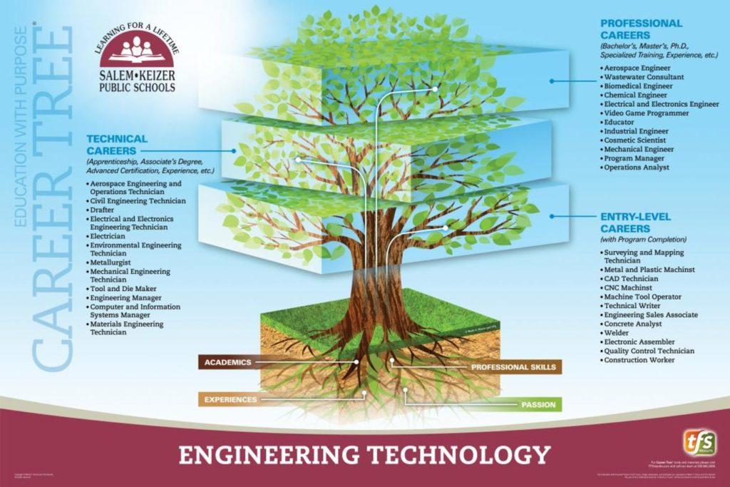 CTE Engineering Poster