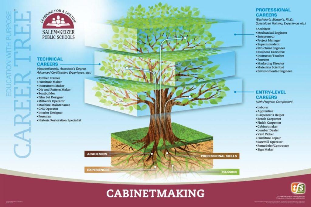 CTE Cabinetmaking Poster