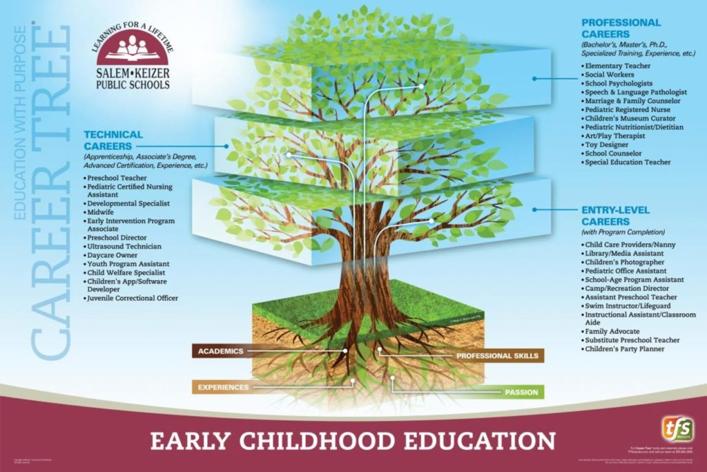 CTE Early Childhood Education Poster