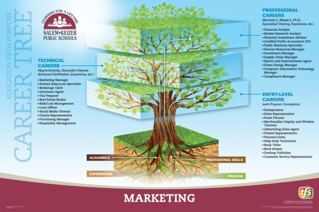 CTE Marketing Poster